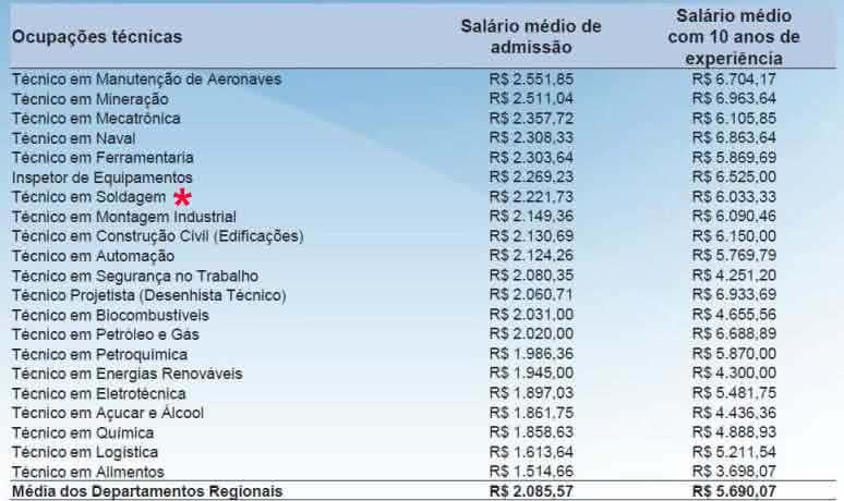 salario e mercado técnicos no brasil