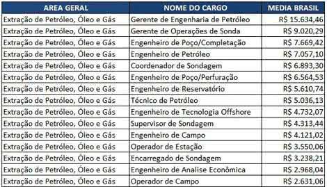 salario petroleo no brasil