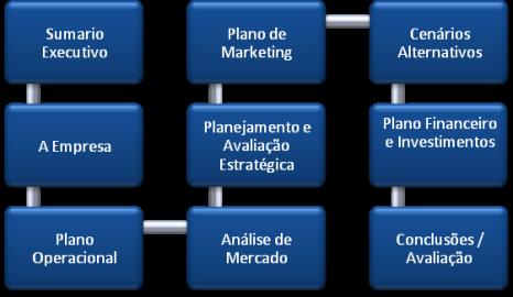 Diferenças entre Plano de Negócio e Modelo de Negócio