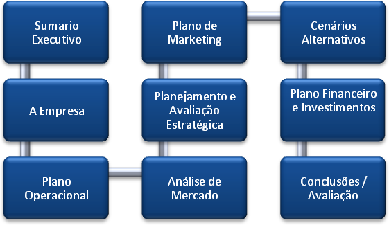 diferença entre plano e modelo de negócio